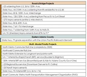adams-county-regional-transportation-priorities